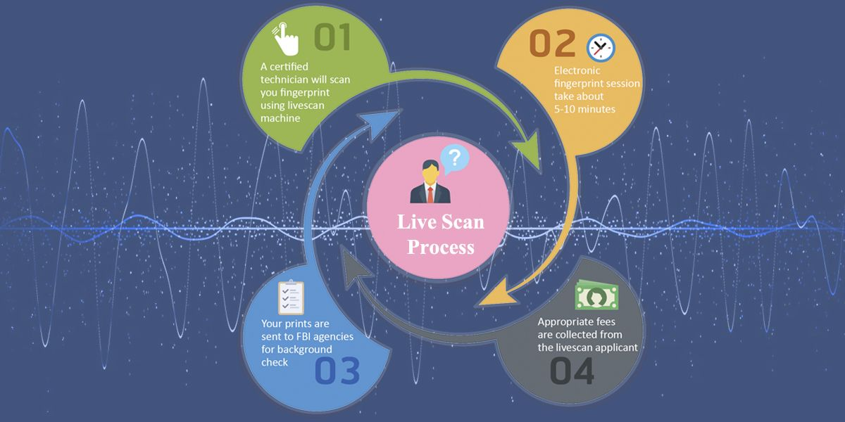 What Is Live Scan And What Is The Live Scan Process